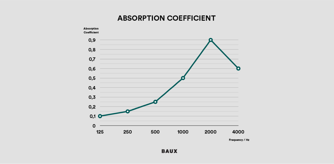 Absorption coeficient